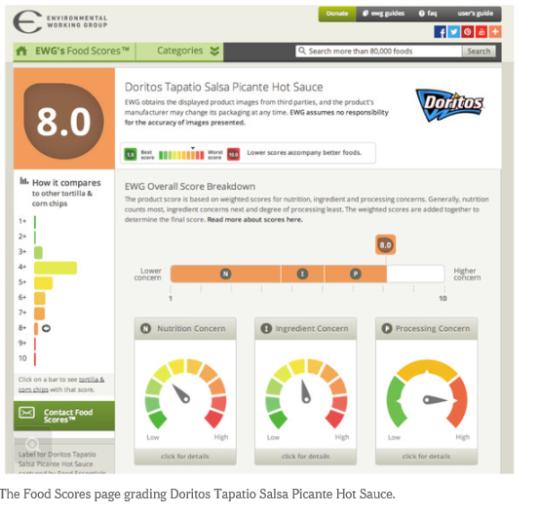 Food Score Database